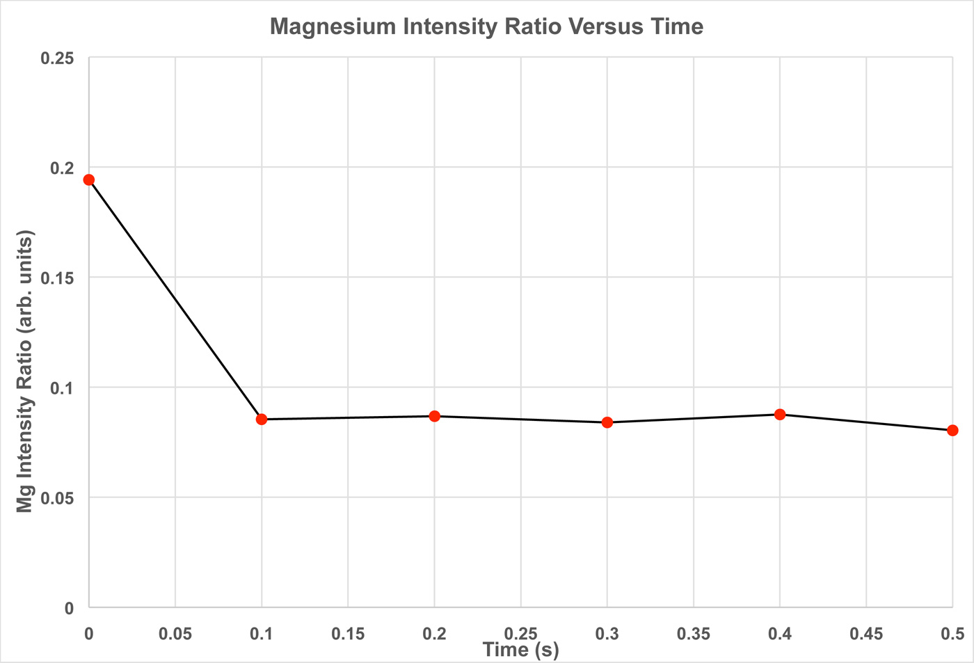 Magnesium Intensity Ratio Versus Time Plot