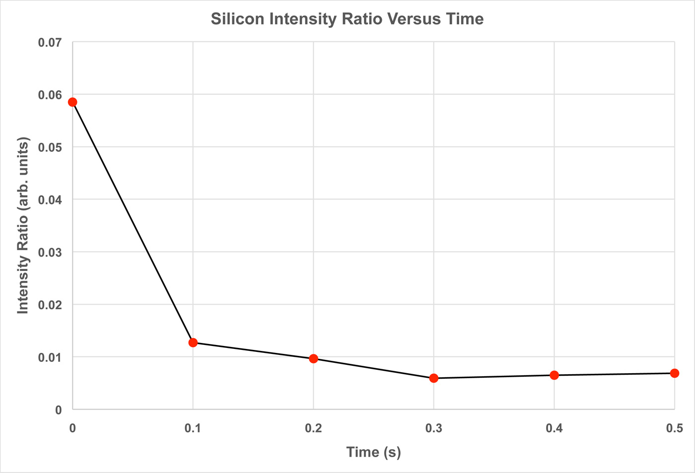 Silicon Intensity Ratio Versus Time Plot