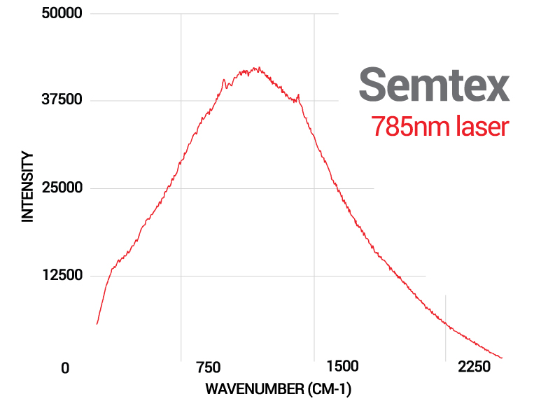 Raman spectrum from a Semtex sample using a 785 nm laser