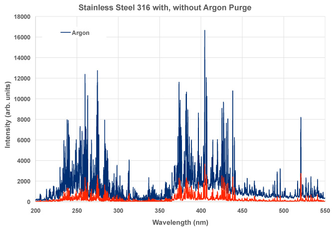 Stainless Steel 316 with and without Argon Purge Chart