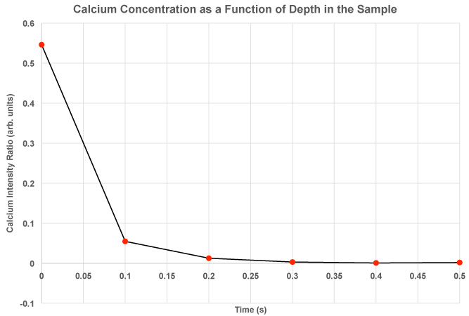Calcium Concentration as a Function of Depth in the Sample