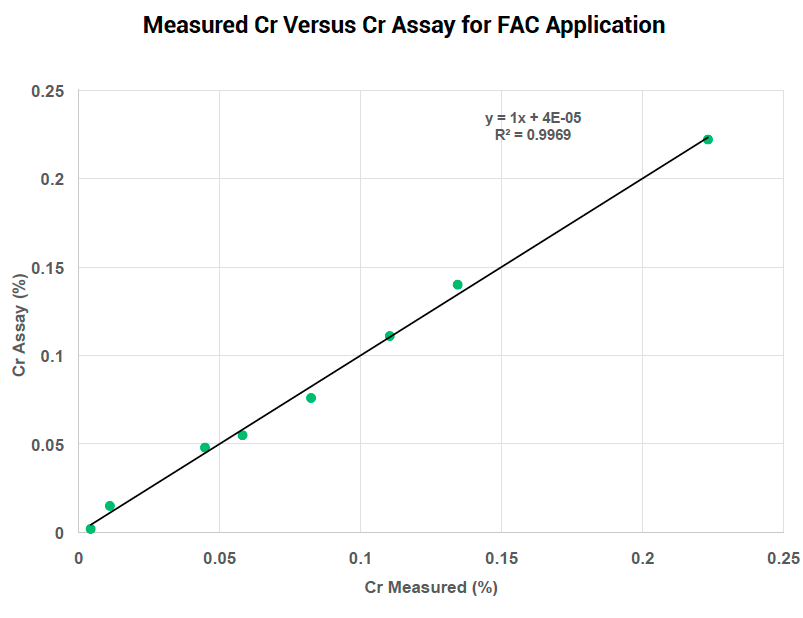 Measured Cr Versus Cr Assay for FAC Appplication