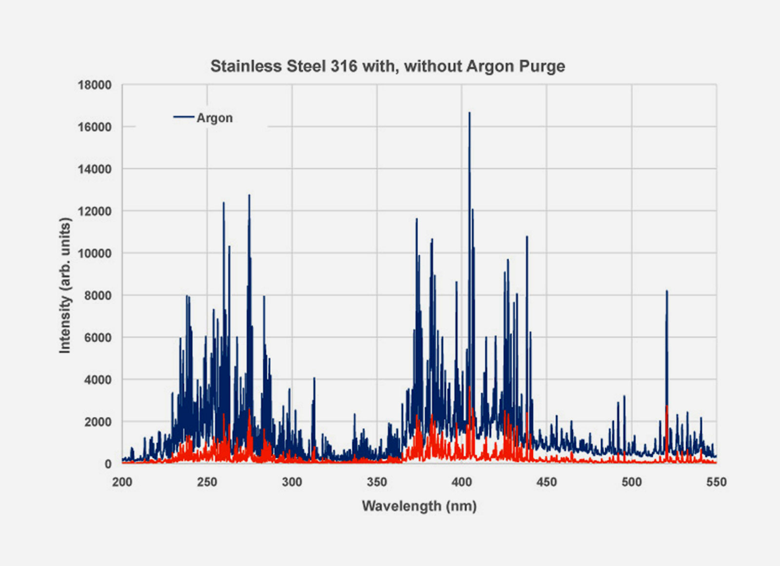 Stainless Steel 316, with and without Argon Purge