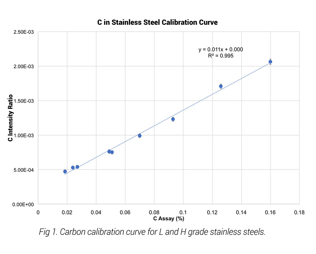 Carbon Analysis in Stainless and Carbon Steels with Handheld LIBS ApNote - Fig. 1