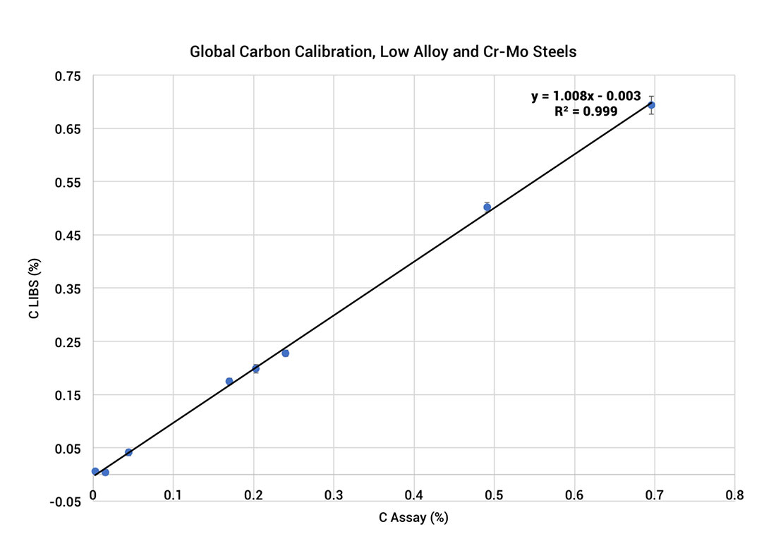 Carbon Analysis in Stainless and Carbon Steels with Handheld LIBS ApNote - Fig. 2