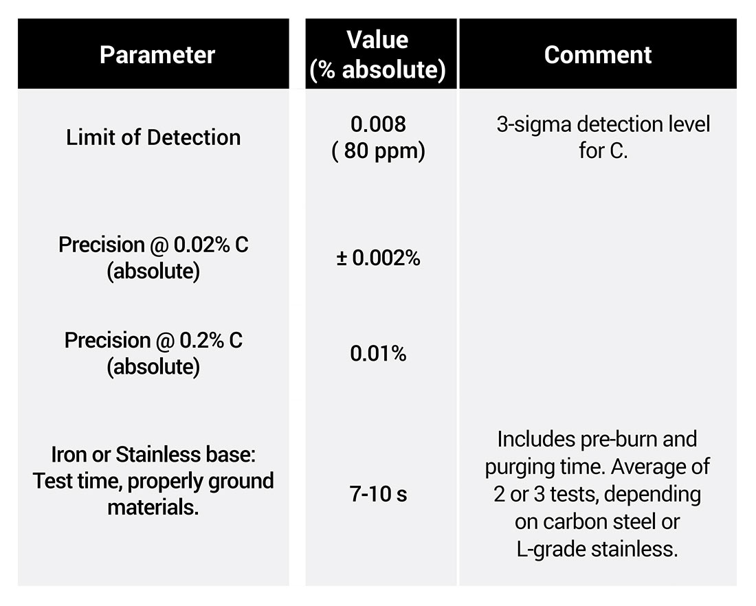 Carbon Analysis in Stainless and Carbon Steels with Handheld LIBS ApNote - Table 1