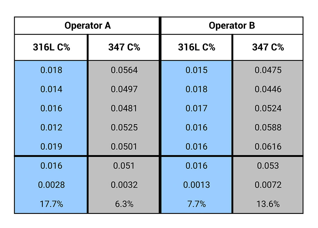 Carbon Analysis in Stainless and Carbon Steels with Handheld LIBS ApNote - Table 2