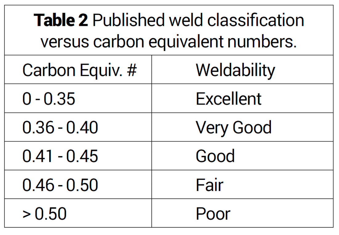Carbon Equivalents Measurement - Table 2
