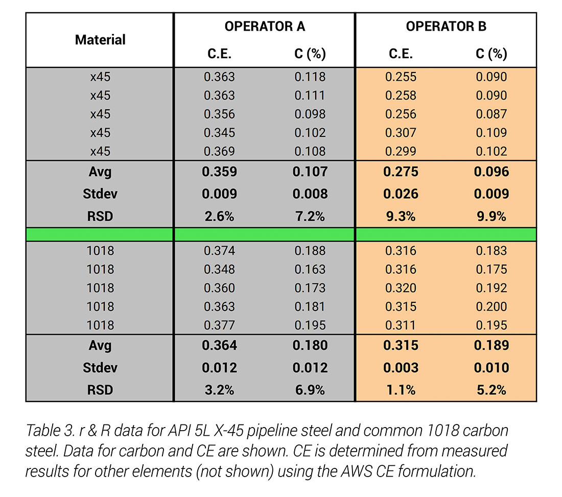 Carbon Analysis in Stainless and Carbon Steels with Handheld LIBS ApNote - Table 3