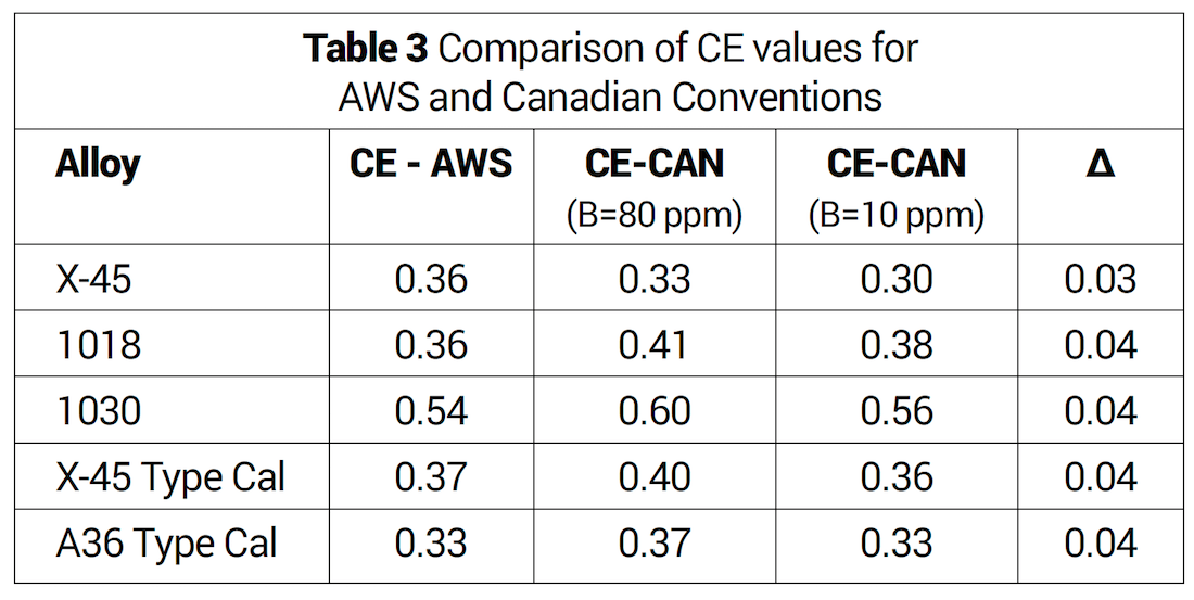 Carbon Equivalents Measurement - Table 3