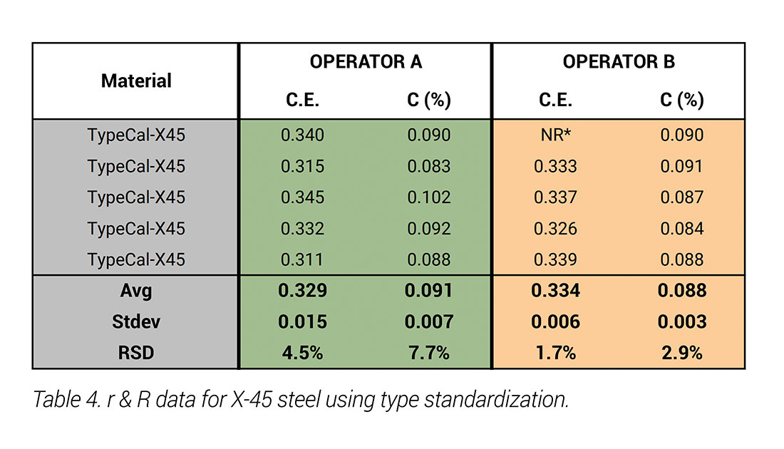 Carbon Analysis in Stainless and Carbon Steels with Handheld LIBS ApNote - Table 4