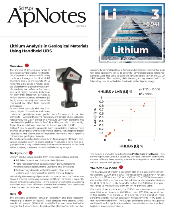 Lithium Analysis In Geological Materials Using HH LIBS
