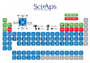 SciAps Complete Periodic Table coverage